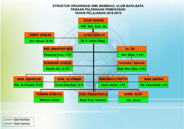 Struktur SMK MUBA 2018-2019 sip